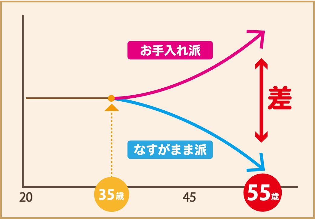 35歳を境目に肌の老化が進みます